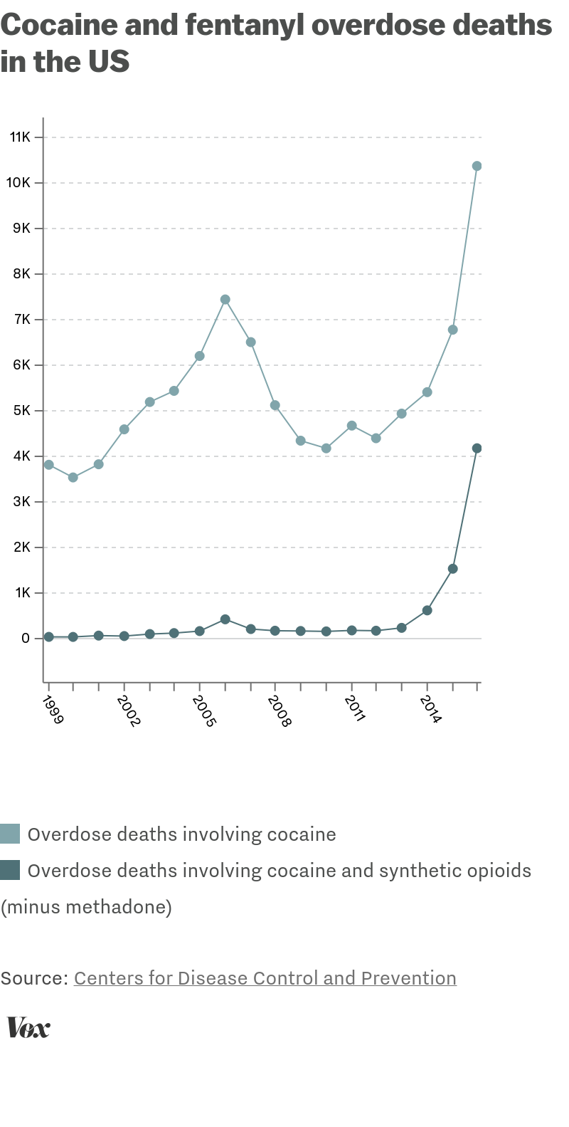 Starting The Conversation About Drug Use Positive Choices >> Why America S Cocaine Problem Is Now A Fentanyl Problem Too Vox
